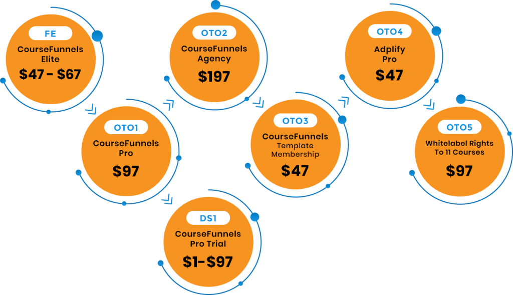 CourseFunnels Pricing