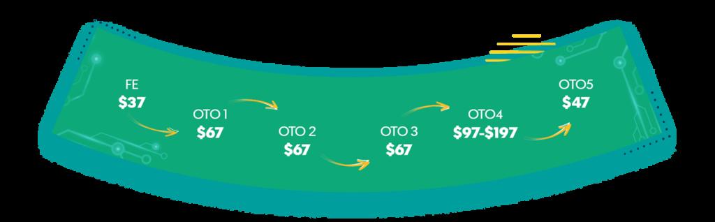SmartWriterr Pricing And Otos