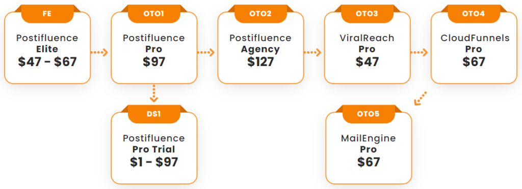 Postifluence pricing