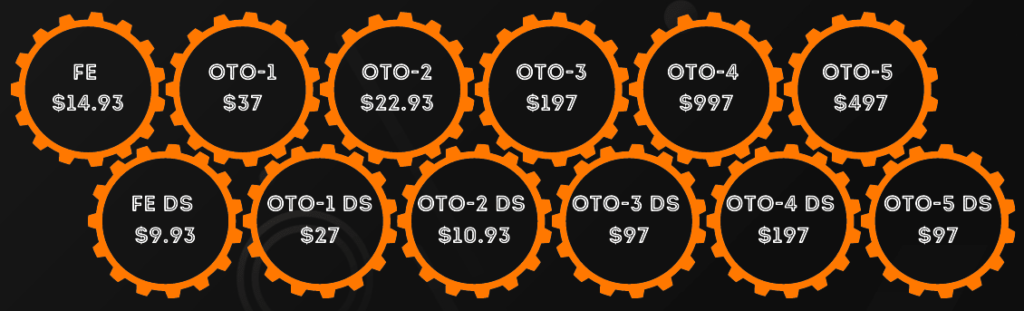 Cash funnels pricing otos