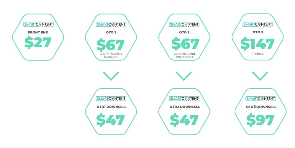 Smart Content Profits Price & OTOs